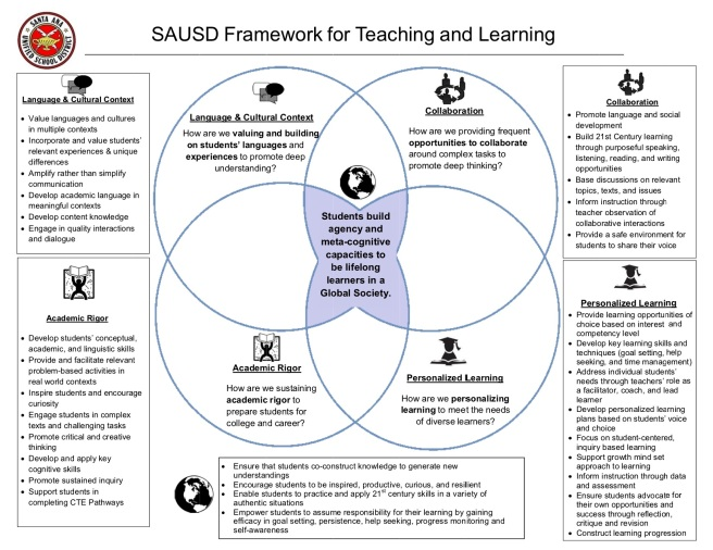 SAUSD Framework for Teaching and Learning 2015 copy